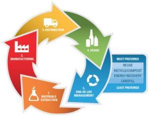 Lifecycle_EPA